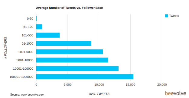 ave_tweets_vs_followers