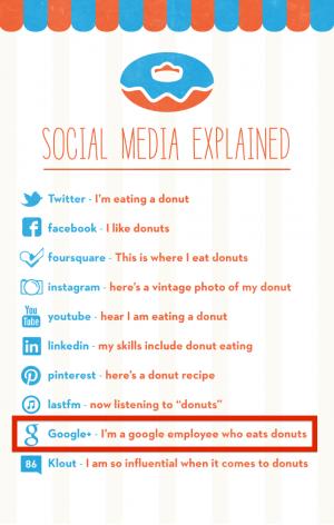socialmediaexplained_donut